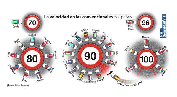 Esta infografía pone de manifiesto que las carreteras españolas eran un 'paraíso' para los conductores en cuanto a límites de velocidad se refiere.